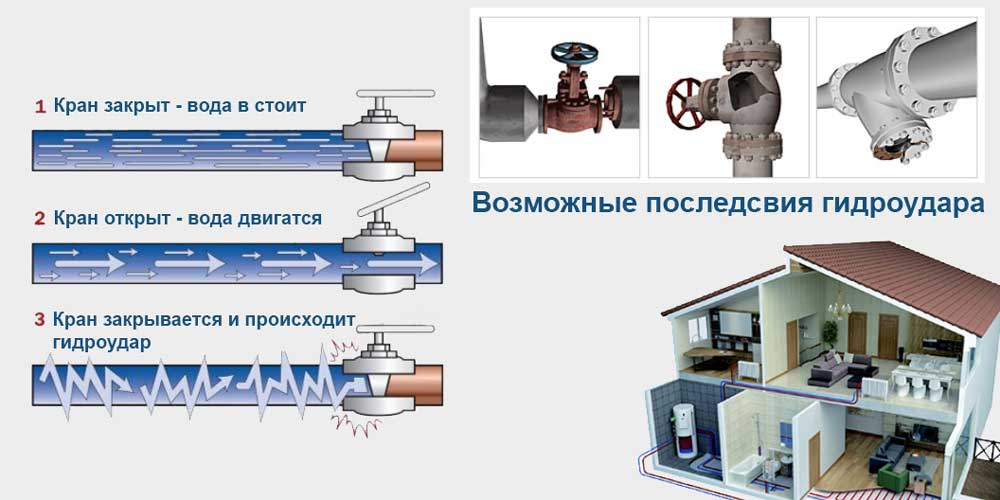 Что такое гидроудар в системе отопления