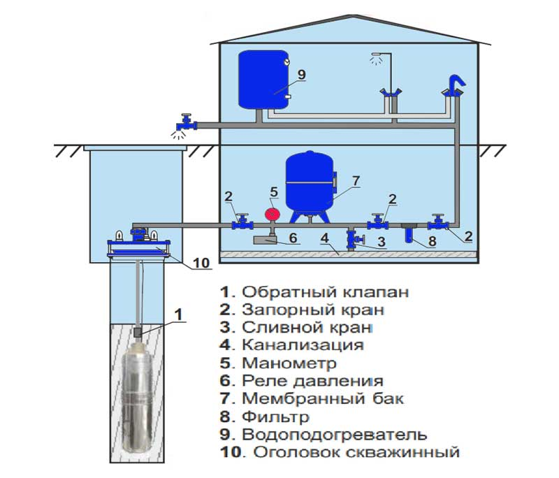 устройство колодец насос