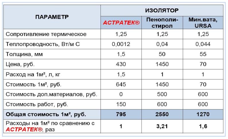 Краска теплоизоляционная для трубопроводов таблица