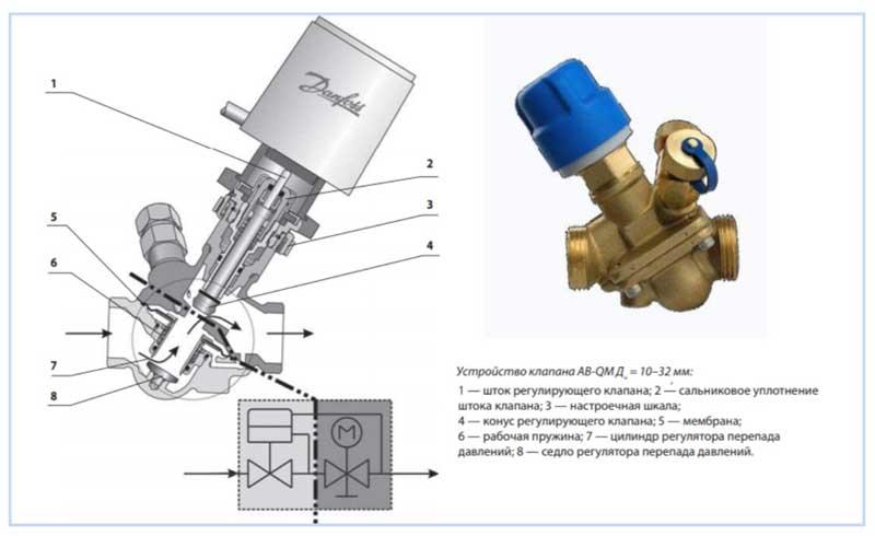 Автоматический балансировочный клапан Danfoss