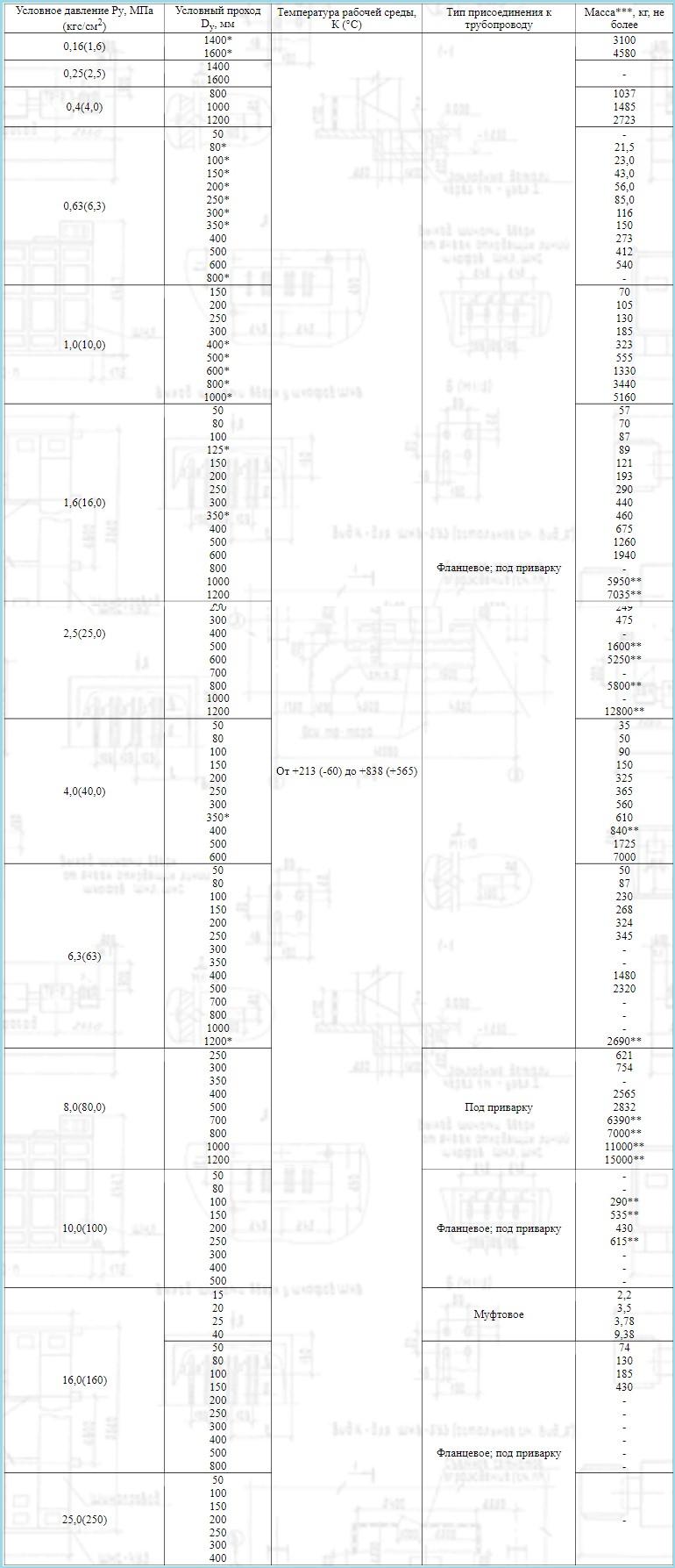 Трубопроводные задвижки из стали ГОСТ 9698-86