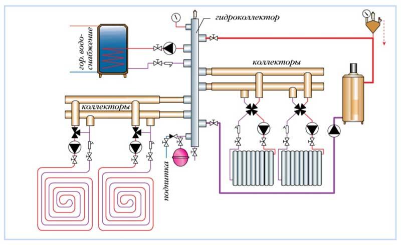 Коллекторная разводка с гидрострелкой - схема