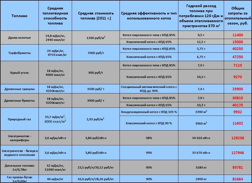 Таблица эффективности различных видов топлива