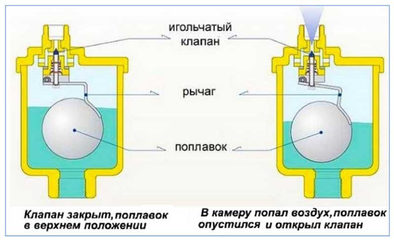 Принцип работы автоматического воздухоотводчика