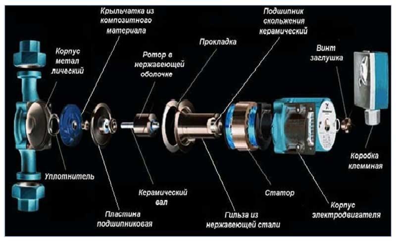 Конструкция Циркуляционный насос для отопления с мокрым ротором
