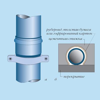 Монтаж пластиковых канализационных труб