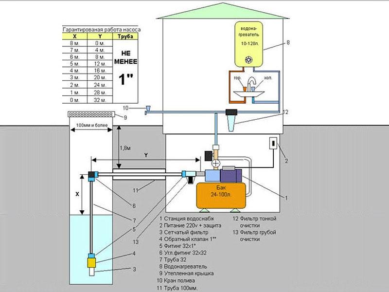 Работа насосной станции для частного дома