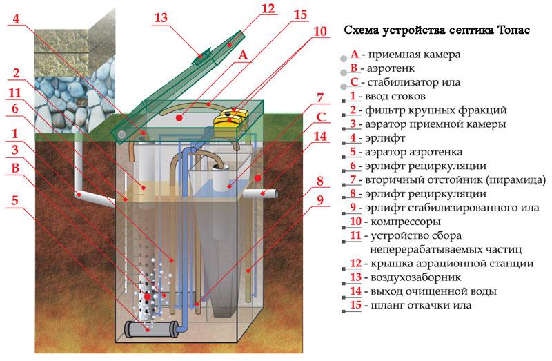 принцип работы септика топас