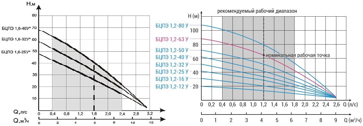 Погружной насос для скважины Водолей - параметры, конструкция и ремонт