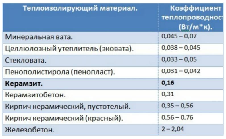 Таблица тепловой проводимости изоляторов