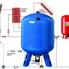 Как правильно сделать выбор расширительного бака системы отопления