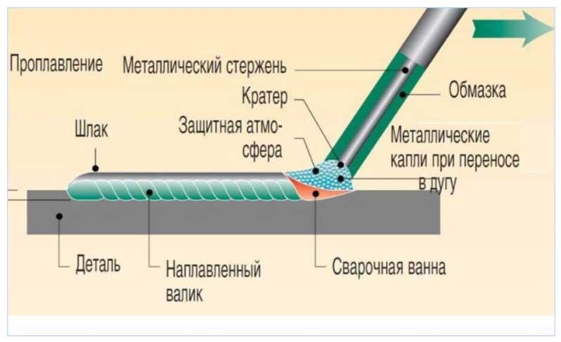 Сварка электрической дугой