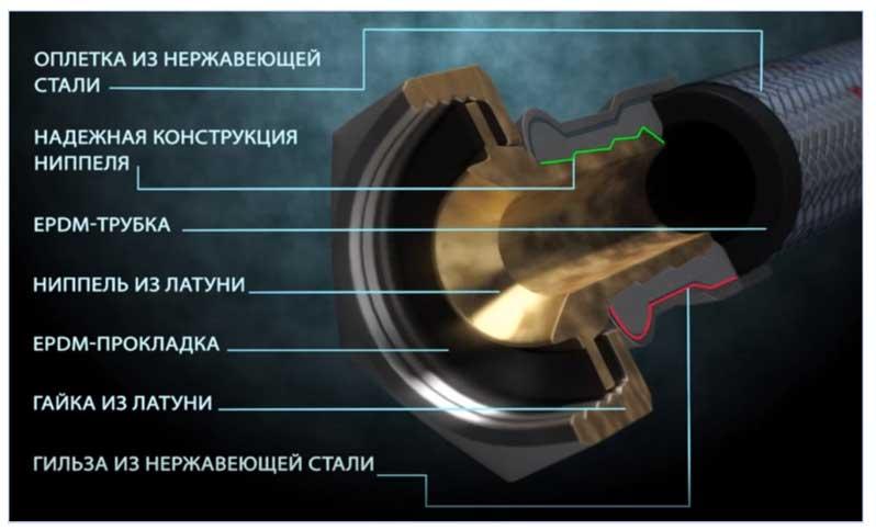 Конструкция гибкой подводки