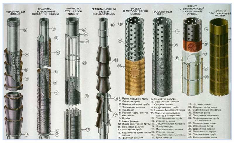 Виды скважинных фильтров