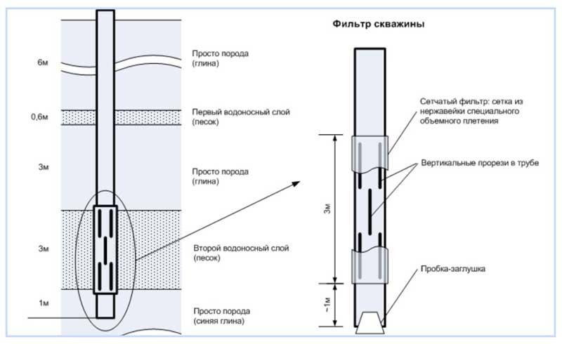 Фильтр для скважины устройство