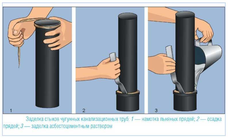 Герметизация труб из чугуна