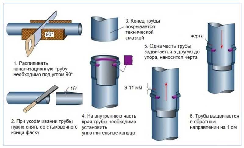 Резка и монтаж канализационных труб