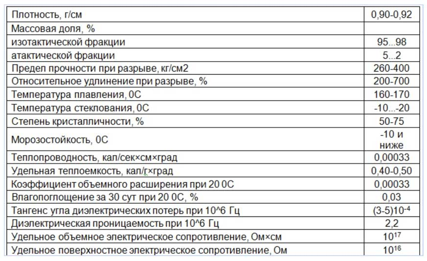 Таблица характеристик полипропилена