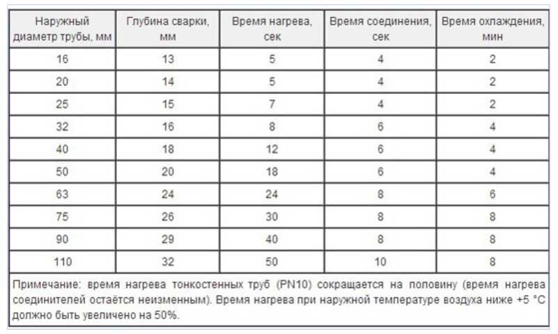 Таблица нагрева полипропиленовой трубы