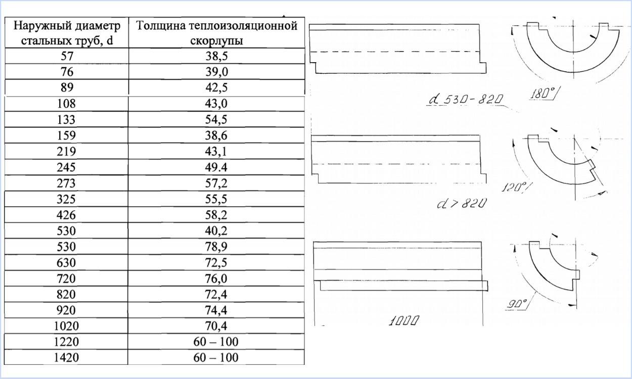 Размеры ППУ скорлупы таблица