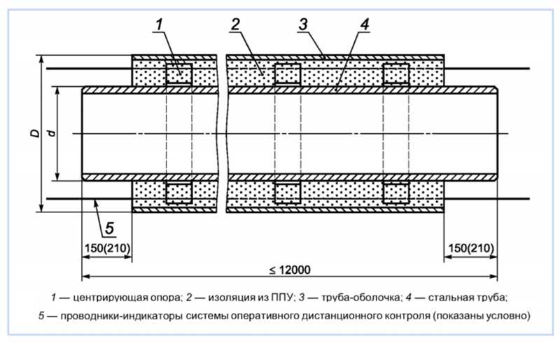 Строение труб в ППУ изоляции