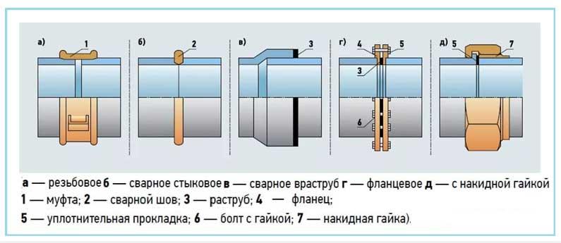 Способы соединения труб