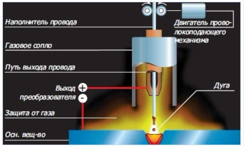 Сварка продольных швов труб аргонной сваркой электродугово сваркой
