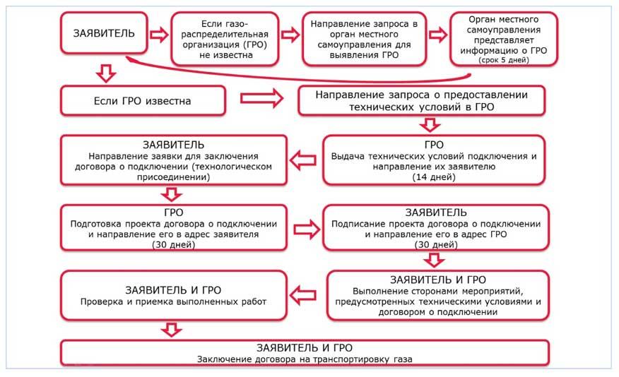 Изображение - Как получить технические условия для подключения газа в частном доме tehusloviya-na-podklyuchenie-gaza-4