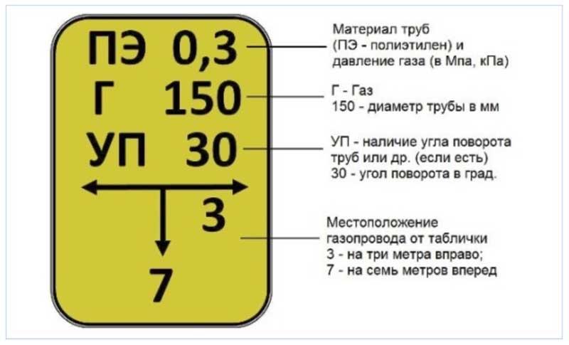 Изображение - Как получить технические условия для подключения газа в частном доме tehusloviya-na-podklyuchenie-gaza-5