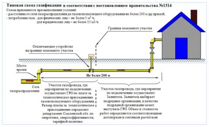 Изображение - Как получить технические условия для подключения газа в частном доме tehusloviya-na-podklyuchenie-gaza-7