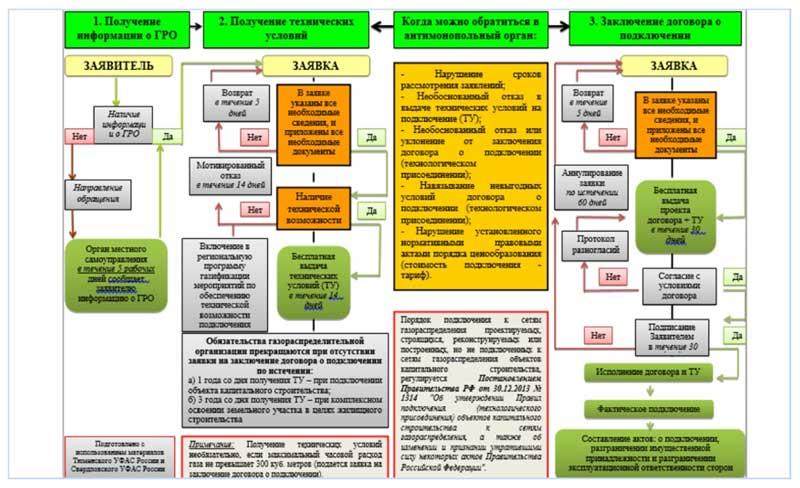 Изображение - Как получить технические условия для подключения газа в частном доме tehusloviya-na-podklyuchenie-gaza-8