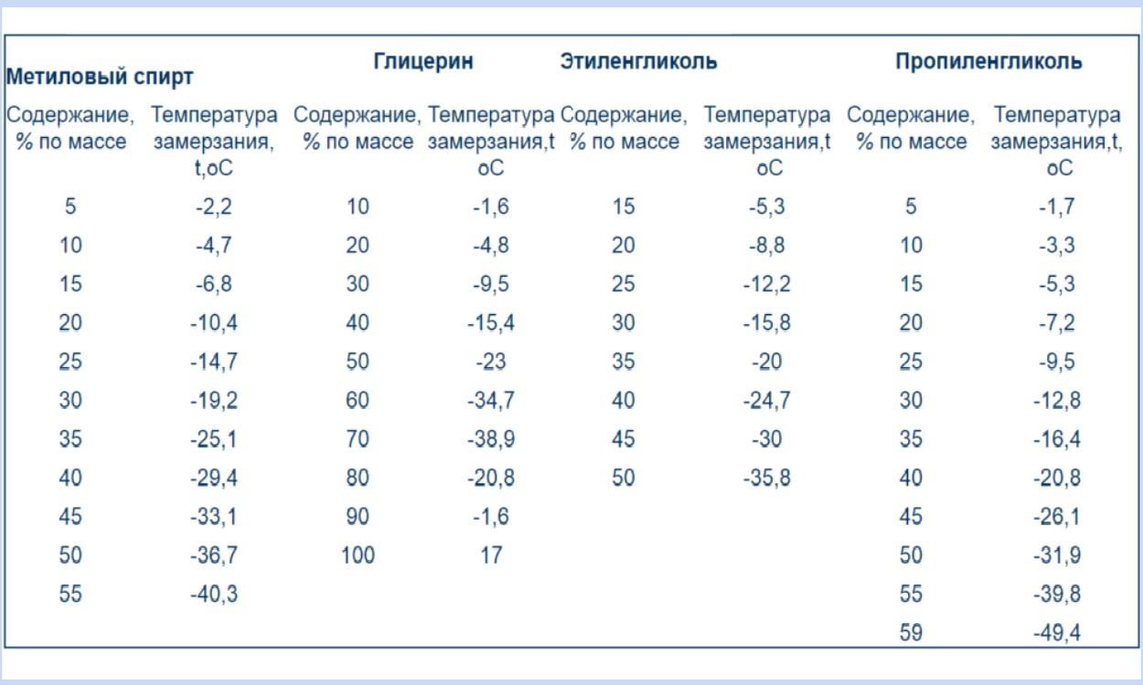 Сравнение температуры замерзания антифризов