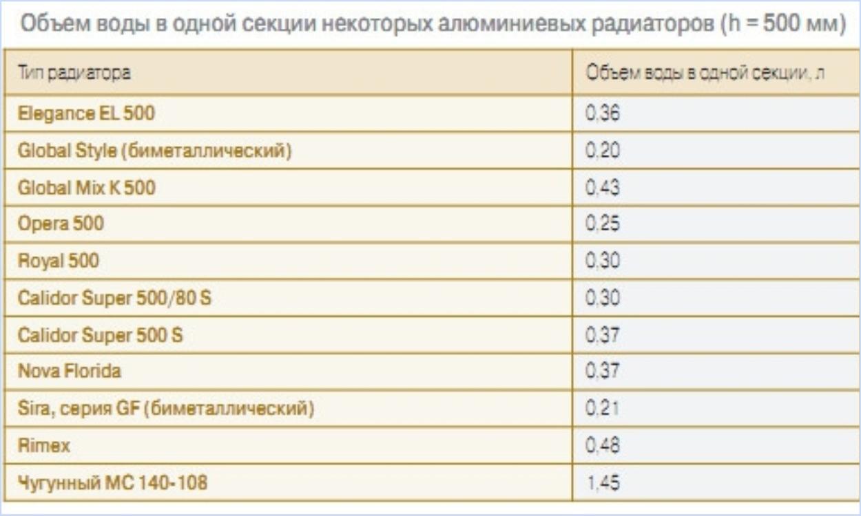 Таблица расчета объема радиаторов