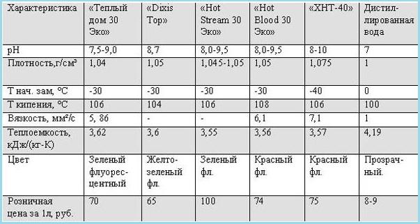 Характеристики гликолей