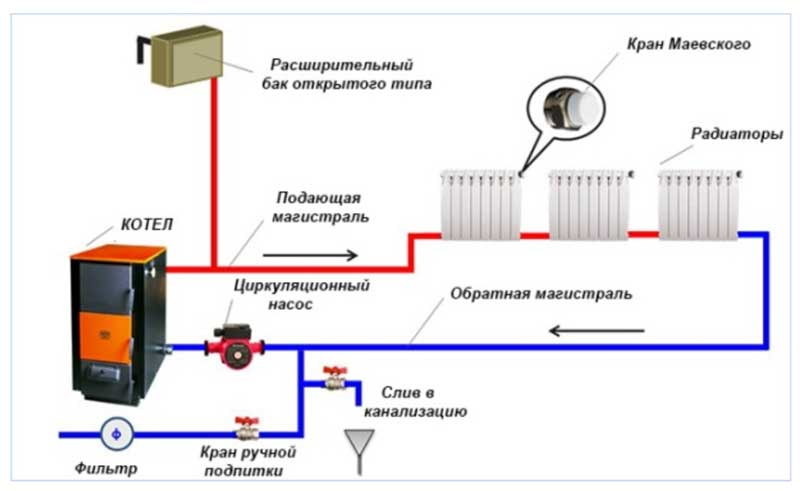 Однотрубный контур отопительной системы