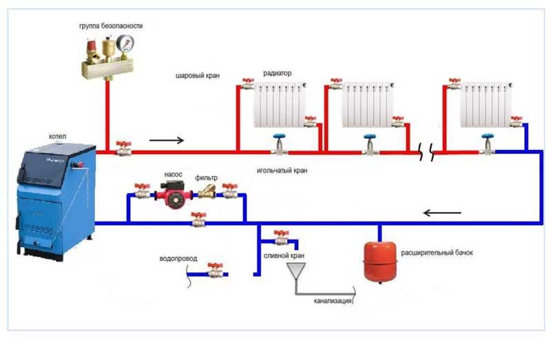 Система отопления с герметичным контуром