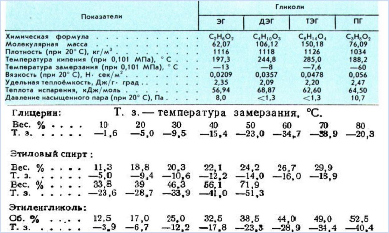 Свойства гликолей таблица