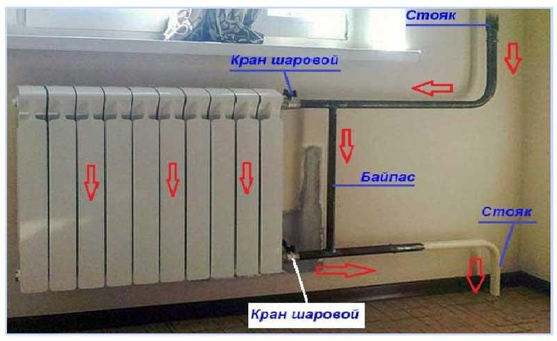 Байпас в цепи радиатора отопления