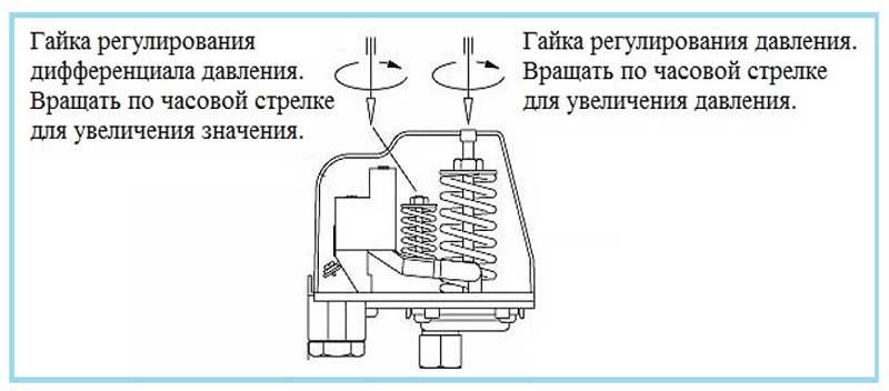 Настройка и регулировка датчика давления воды