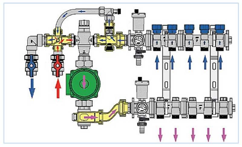 Принцип устройства коллекторного отопления