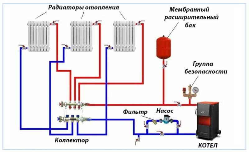 Схема разводки коллекторной систем отопления