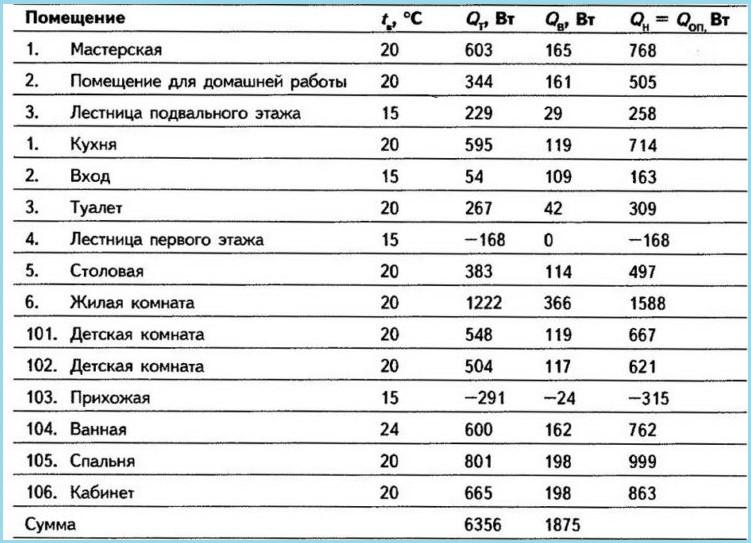 Теплопотребление коттеджа таблица