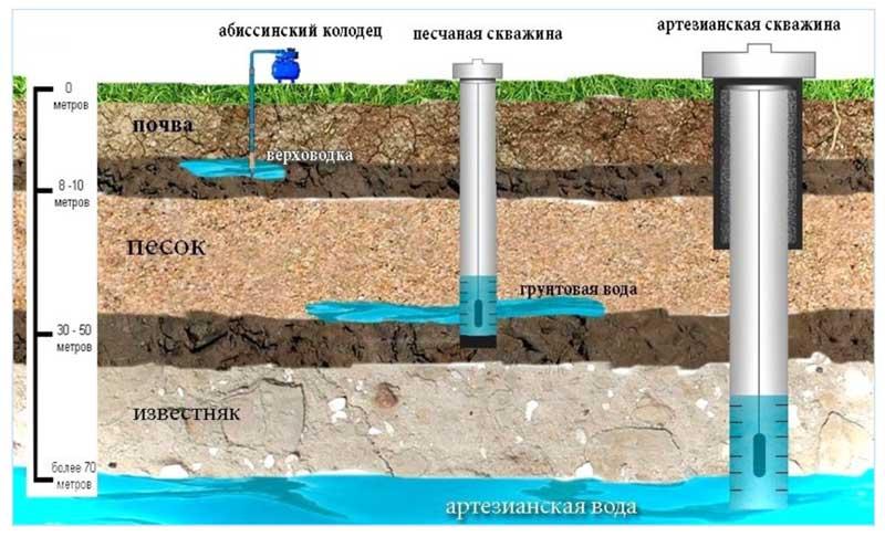 Виды скважин для установки погружного насоса