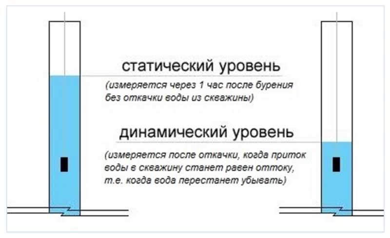 Показатели уровня воды скважины