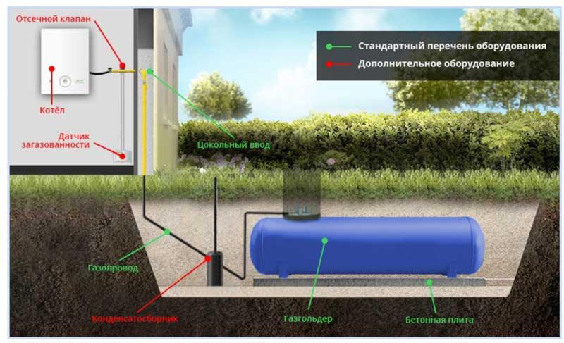Схема автономной газификации дома