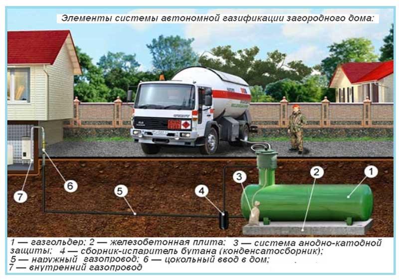 Устройство автономного газоснабжения
