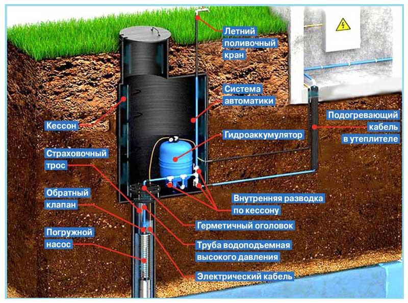 Обустройство системы водоснабжения из скважины