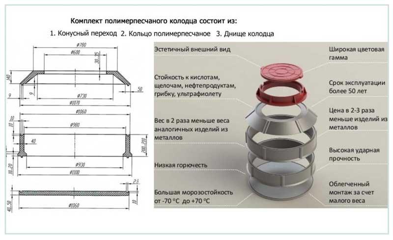 Полимерпесчаные колодца для скважины