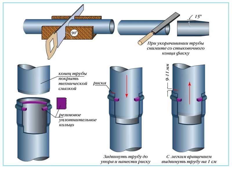 Соединение пластиковых труб канализации