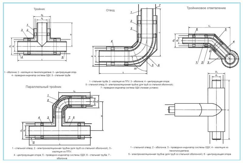 Фасонные элементы для труб ППУ изоляции